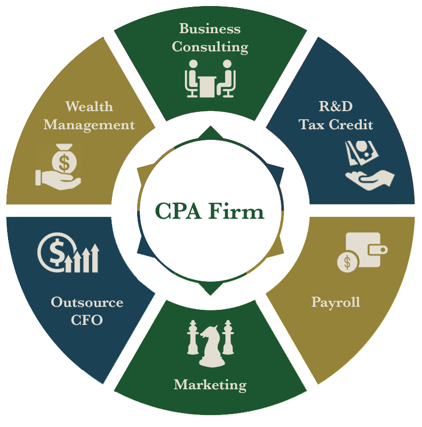 CPA Seminar - Adding Consulting Services